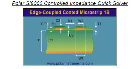 Impedance Planning