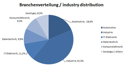 Industry Composition