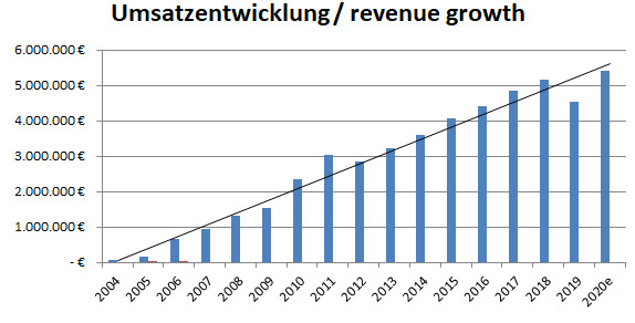 LeitOn Revenue Growth